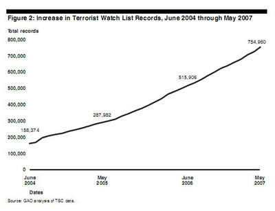 Terrorist_Watch_List_Graph_GAO